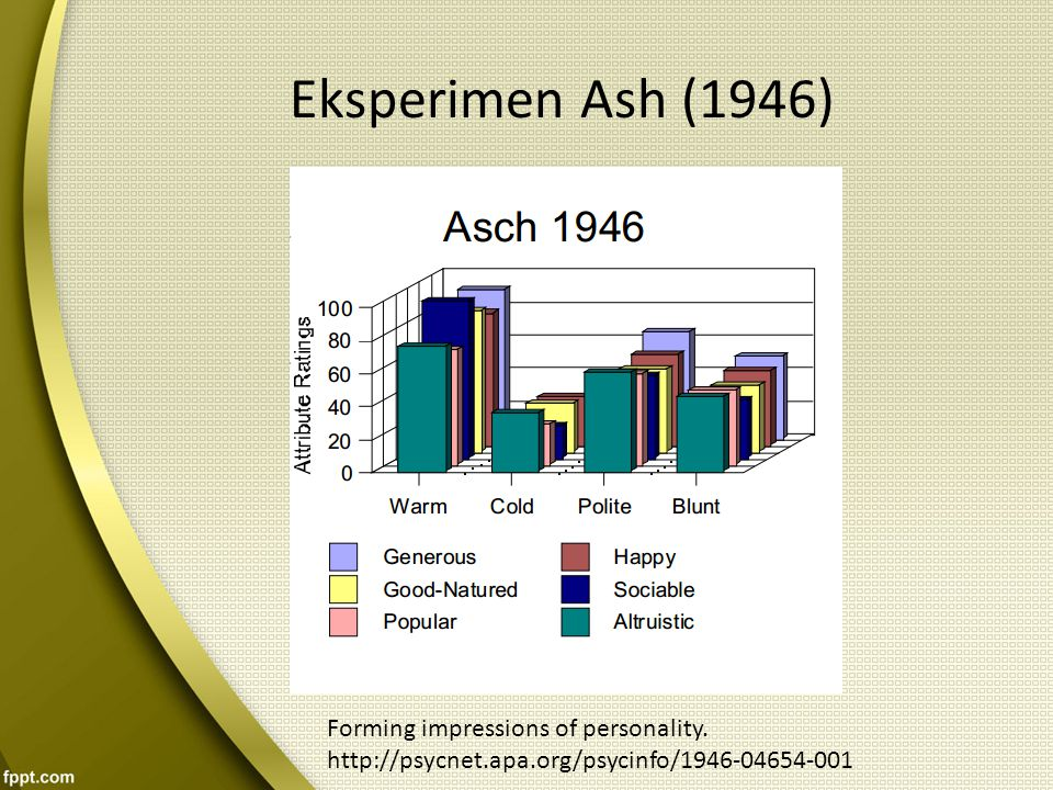 Eksperimen Ash (1946) Forming impressions of personality.
