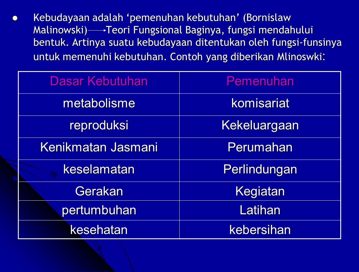 Dasar Kebutuhan Pemenuhan metabolisme komisariat reproduksi
