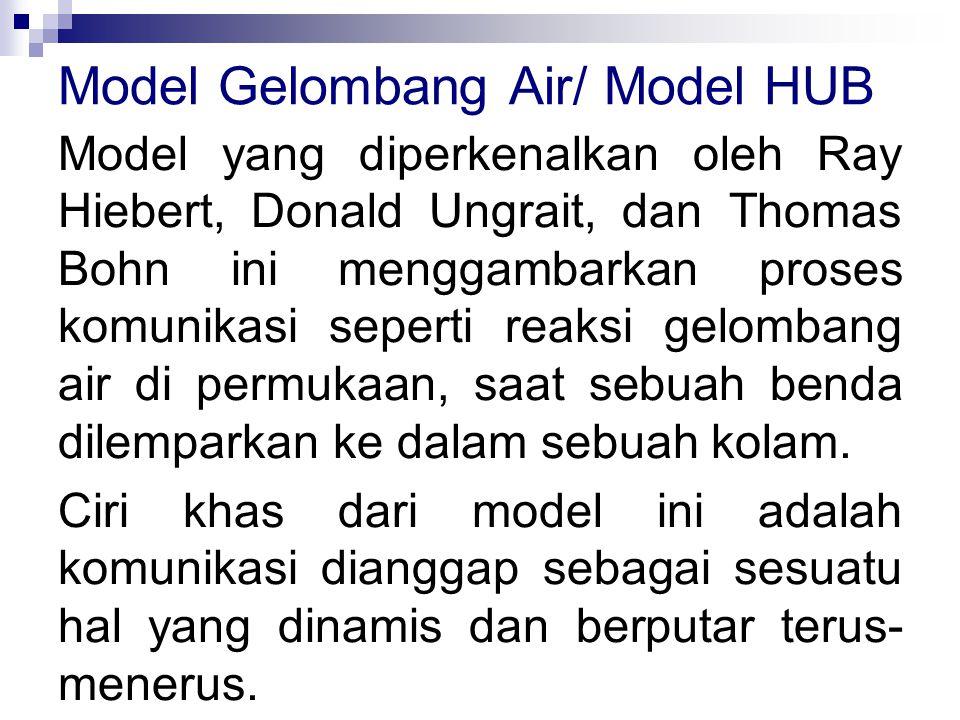 Model Gelombang Air/ Model HUB