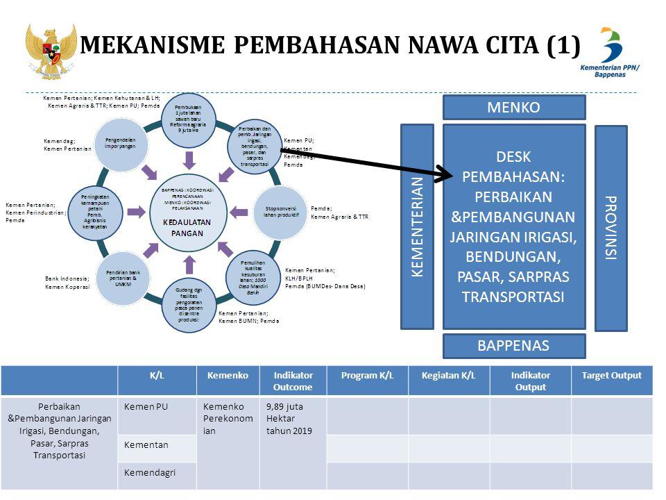 MEKANISME PEMBAHASAN NAWA CITA (1)