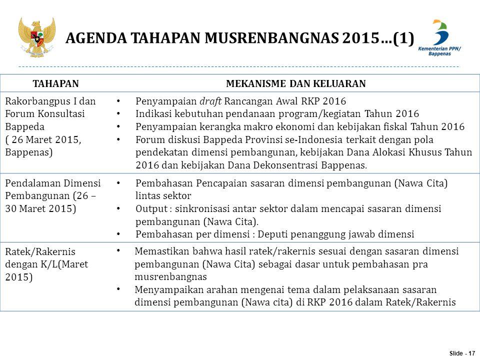 AGENDA TAHAPAN MUSRENBANGNAS 2015…(1)
