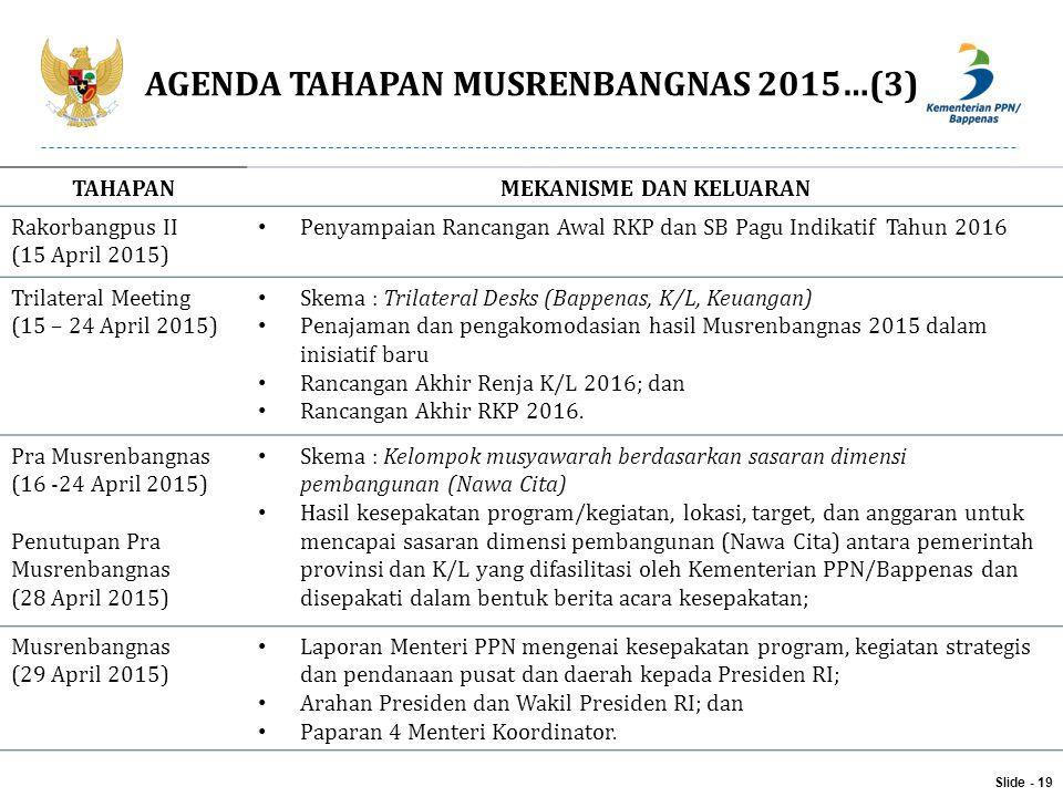 AGENDA TAHAPAN MUSRENBANGNAS 2015…(3)
