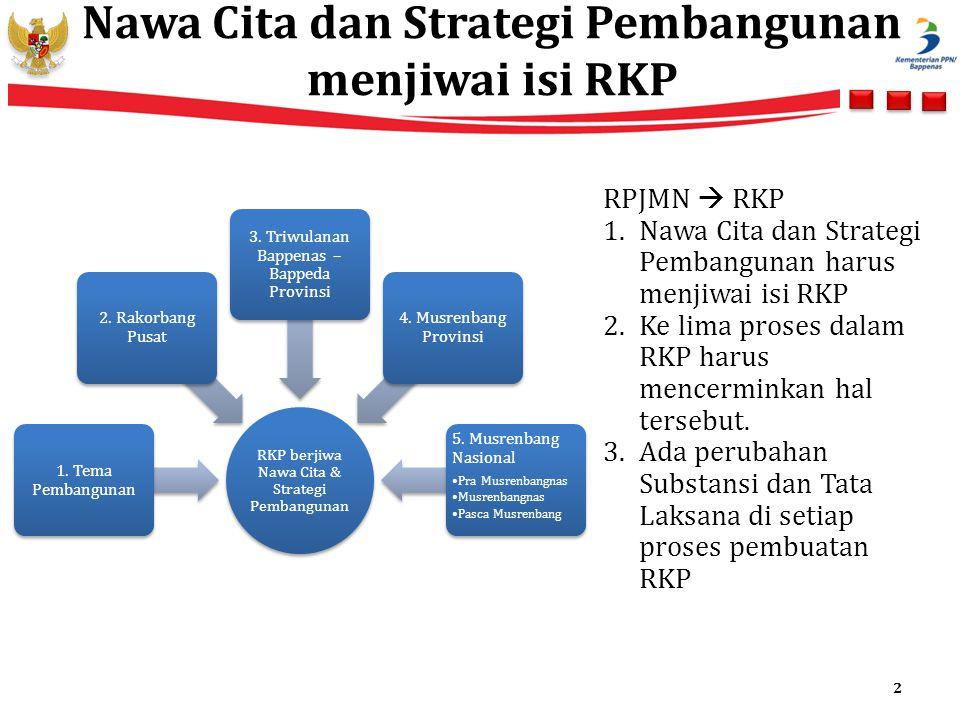Nawa Cita dan Strategi Pembangunan menjiwai isi RKP