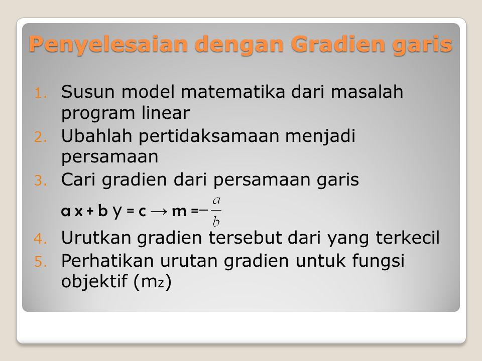 Penyelesaian dengan Gradien garis