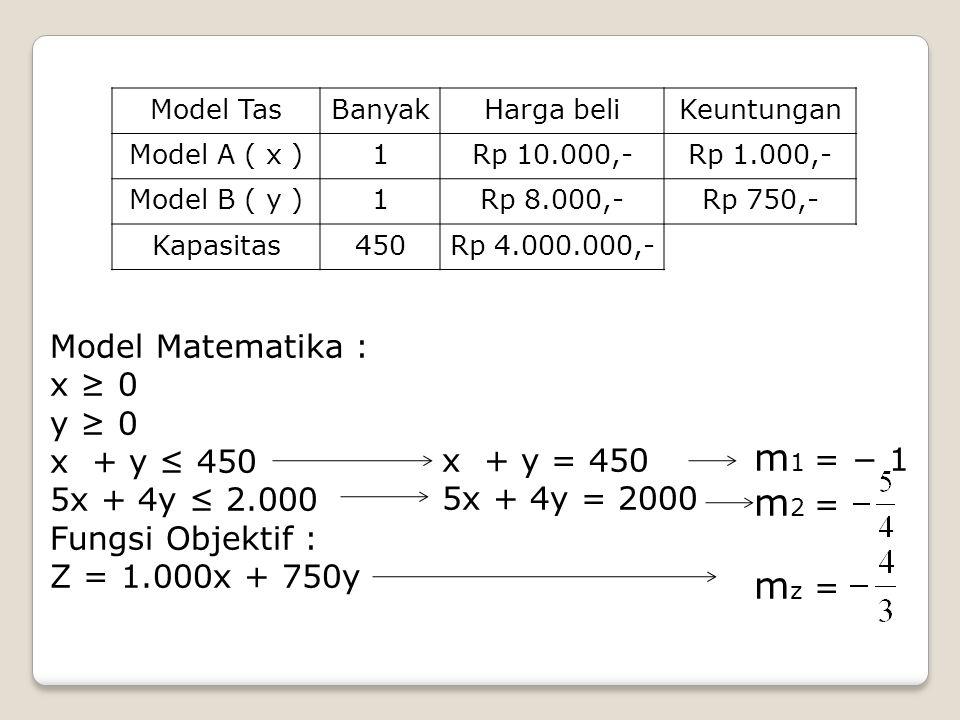 m1 = − 1 m2 = mz = Model Matematika : x ≥ 0 y ≥ 0 x + y ≤ 450