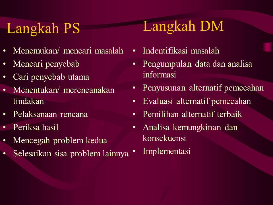 Langkah DM Langkah PS Menemukan/ mencari masalah Mencari penyebab