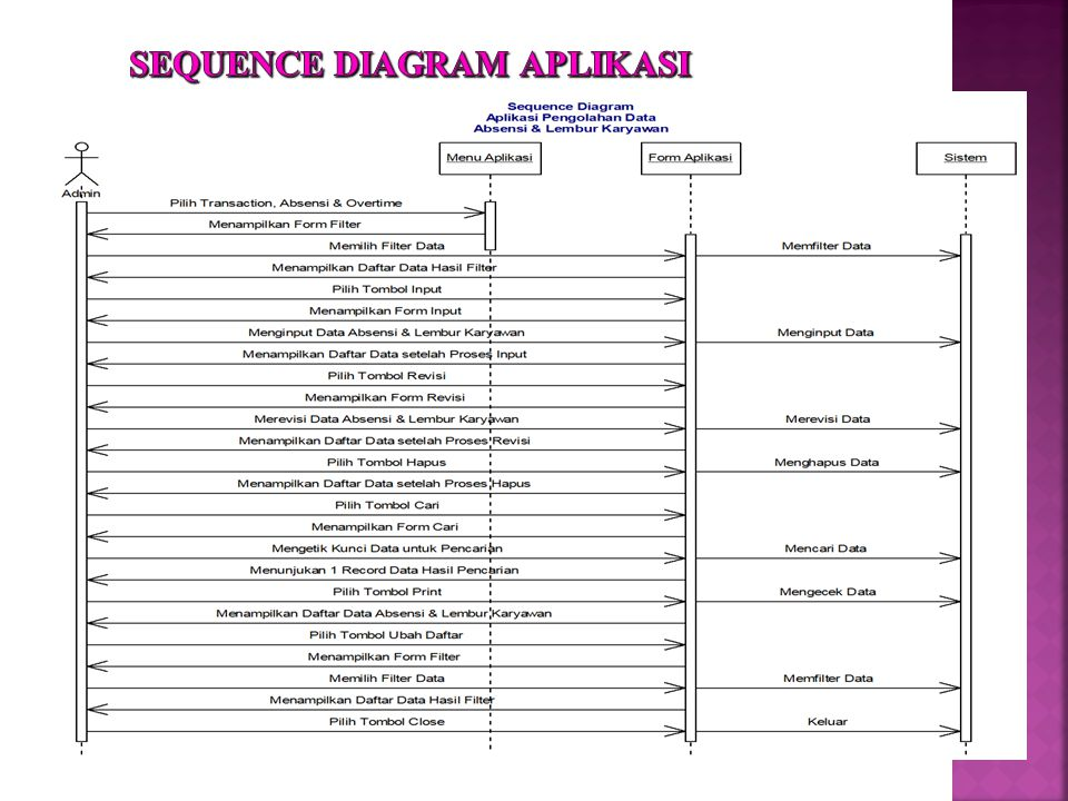 SEQUENCE DIAGRAM APLIKASI