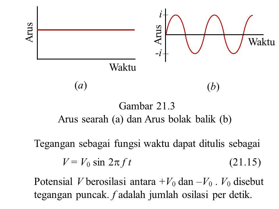 Arus i. -i. Waktu. (b) Arus. Waktu. (a) Gambar 21.3. Arus searah (a) dan Arus bolak balik (b)