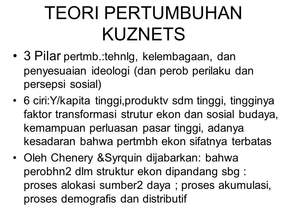 TEORI PERTUMBUHAN KUZNETS