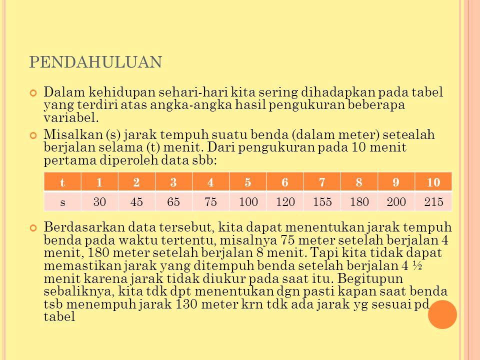 pendahuluan Dalam kehidupan sehari-hari kita sering dihadapkan pada tabel yang terdiri atas angka-angka hasil pengukuran beberapa variabel.