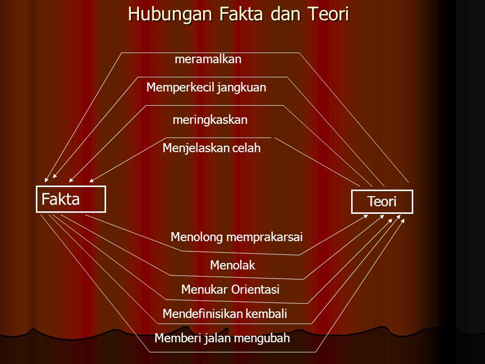 Hubungan Fakta dan Teori