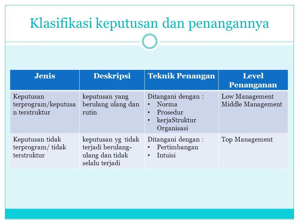 Klasifikasi keputusan dan penangannya