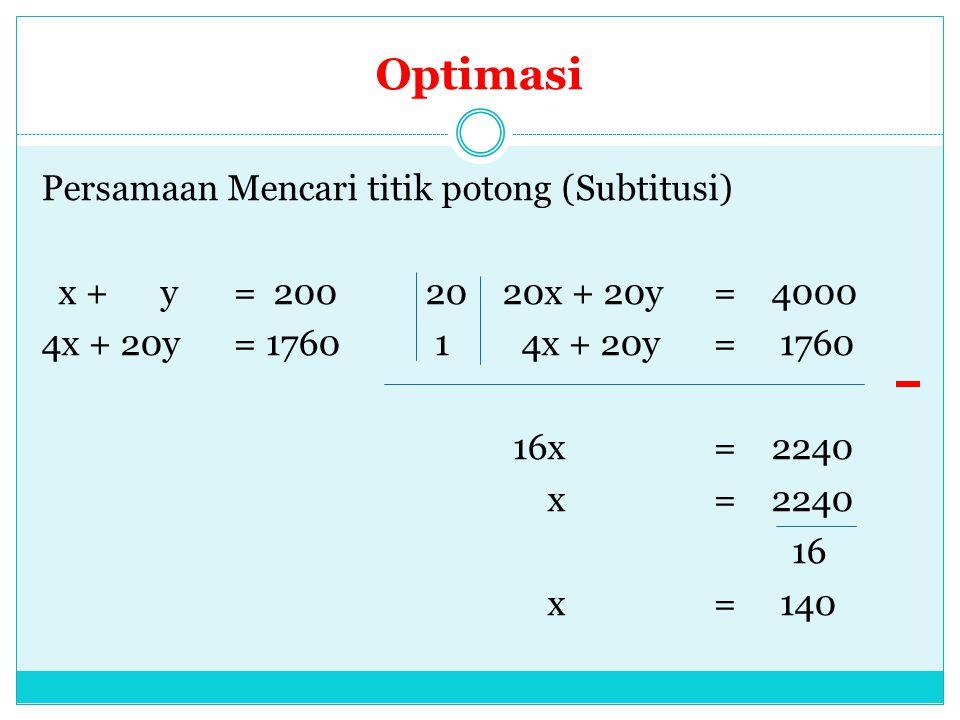 Optimasi Persamaan Mencari titik potong (Subtitusi) x + y = 200 20 20x + 20y = 4000 4x + 20y = 1760 1 4x + 20y = 1760 16x = 2240 x = 2240 16 x = 140