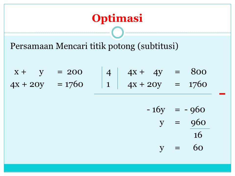 Optimasi Persamaan Mencari titik potong (subtitusi) x + y = 200 4 4x + 4y = 800 4x + 20y = 1760 1 4x + 20y = 1760 - 16y = - 960 y = 960 16 y = 60