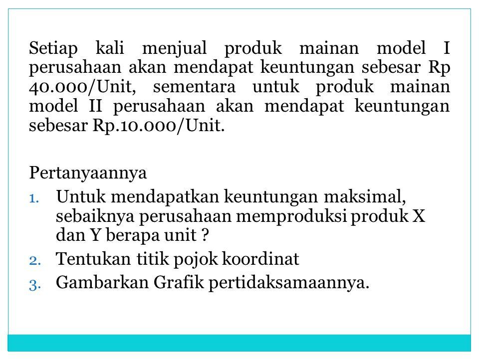 Setiap kali menjual produk mainan model I perusahaan akan mendapat keuntungan sebesar Rp 40.000/Unit, sementara untuk produk mainan model II perusahaan akan mendapat keuntungan sebesar Rp.10.000/Unit.