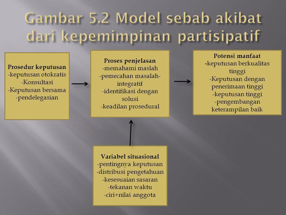 Gambar 5.2 Model sebab akibat dari kepemimpinan partisipatif