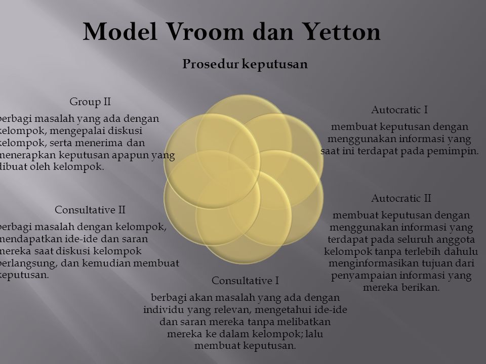 Model Vroom dan Yetton Prosedur keputusan Group II Autocratic I