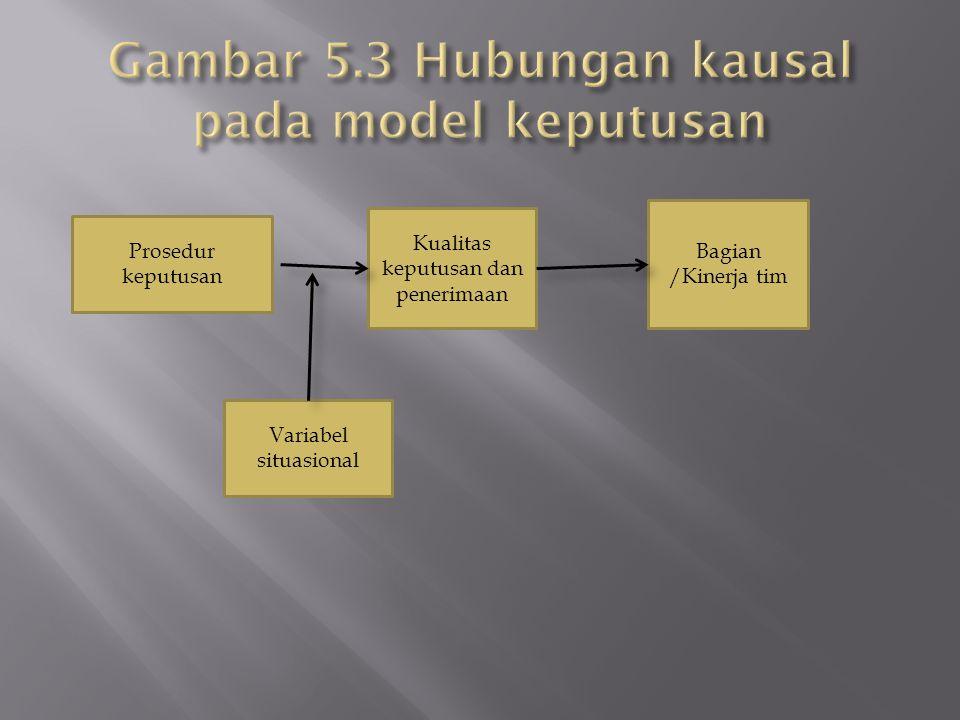 Gambar 5.3 Hubungan kausal pada model keputusan