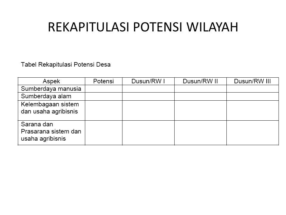 REKAPITULASI POTENSI WILAYAH