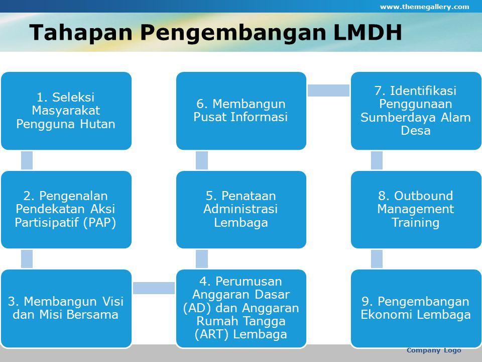 Tahapan Pengembangan LMDH