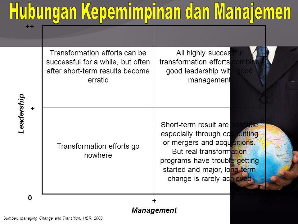 Hubungan Kepemimpinan dan Manajemen