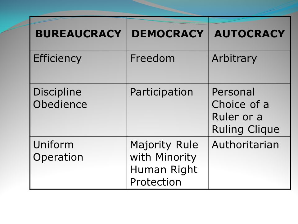 BUREAUCRACY DEMOCRACY. AUTOCRACY. Efficiency. Freedom. Arbitrary. Discipline Obedience. Participation.