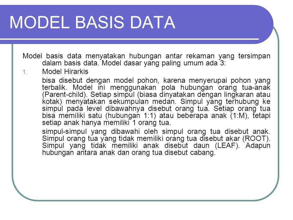 MODEL BASIS DATA Model basis data menyatakan hubungan antar rekaman yang tersimpan dalam basis data. Model dasar yang paling umum ada 3: