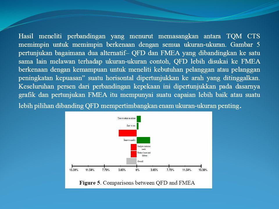 Hasil meneliti perbandingan yang menurut memasangkan antara TQM CTS memimpin untuk memimpin berkenaan dengan semua ukuran-ukuran.