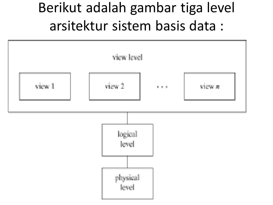 Berikut adalah gambar tiga level arsitektur sistem basis data :