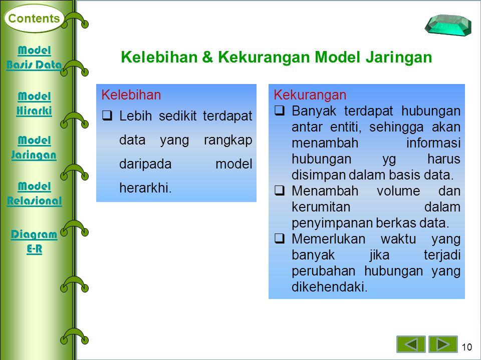 Kelebihan & Kekurangan Model Jaringan