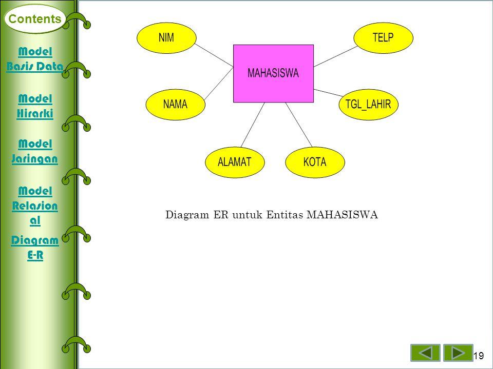 Contents Model Basis Data Model Hirarki Model Jaringan