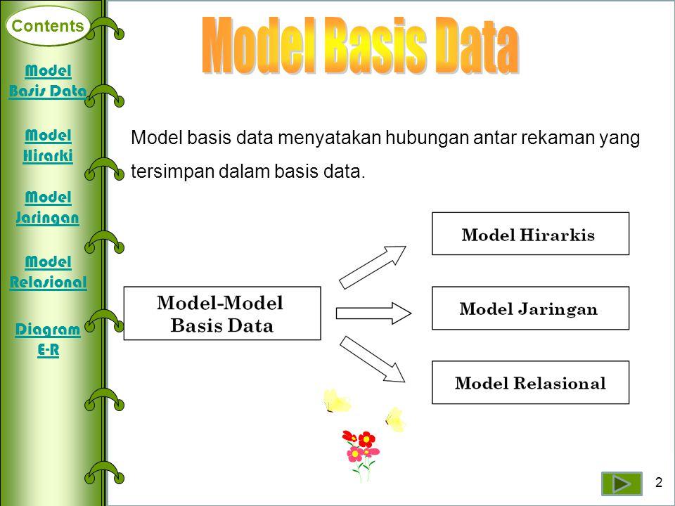 Contents Model Basis Data. Model Basis Data. Model basis data menyatakan hubungan antar rekaman yang tersimpan dalam basis data.