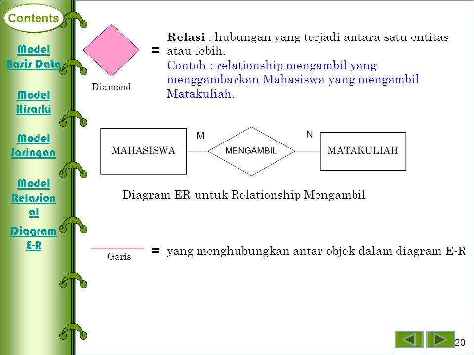 Contents Relasi : hubungan yang terjadi antara satu entitas atau lebih.