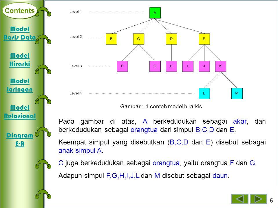Gambar 1.1 contoh model hirarkis