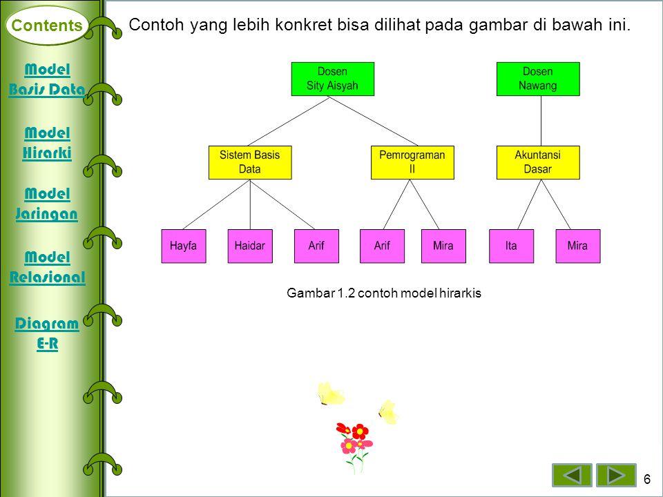 Gambar 1.2 contoh model hirarkis