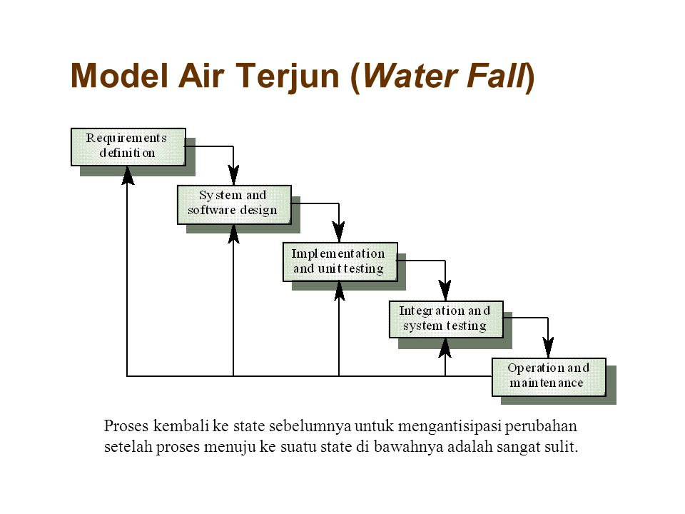 Model Air Terjun (Water Fall)