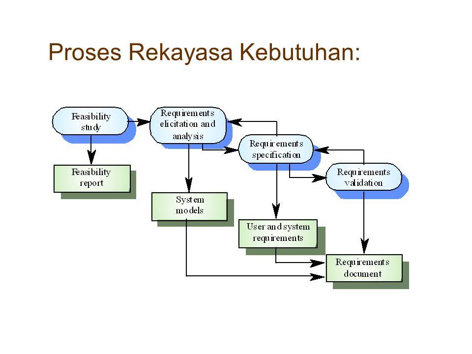 Proses Rekayasa Kebutuhan: