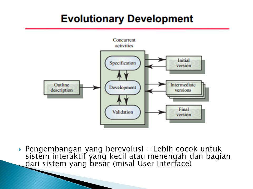Pengembangan yang berevolusi – Lebih cocok untuk sistem interaktif yang kecil atau menengah dan bagian dari sistem yang besar (misal User Interface)