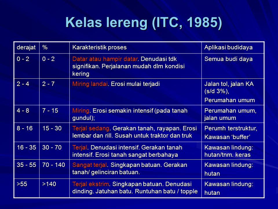 Kelas lereng (ITC, 1985) derajat % Karakteristik proses