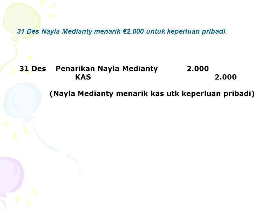 31 Des Nayla Medianty menarik €2.000 untuk keperluan pribadi.