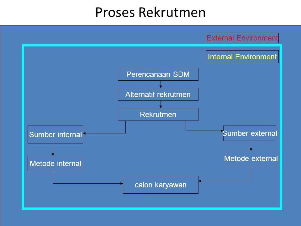Proses Rekrutmen External Environment Internal Environment