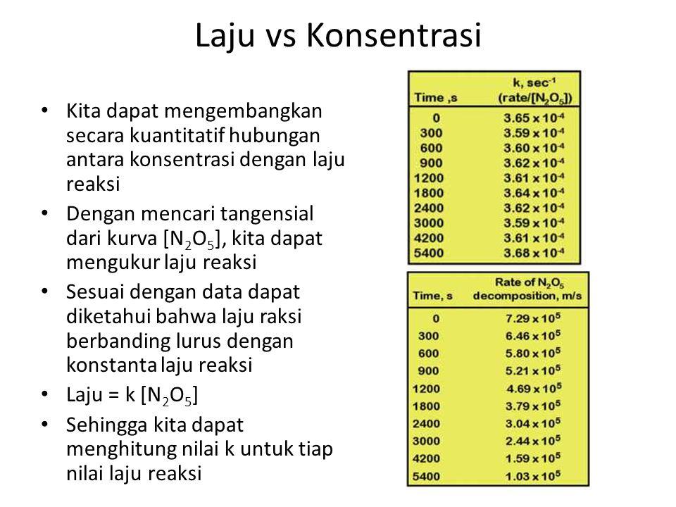 Laju vs Konsentrasi Kita dapat mengembangkan secara kuantitatif hubungan antara konsentrasi dengan laju reaksi.