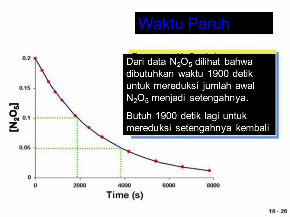 Waktu Paruh Dari data N2O5 dilihat bahwa dibutuhkan waktu 1900 detik untuk mereduksi jumlah awal N2O5 menjadi setengahnya.