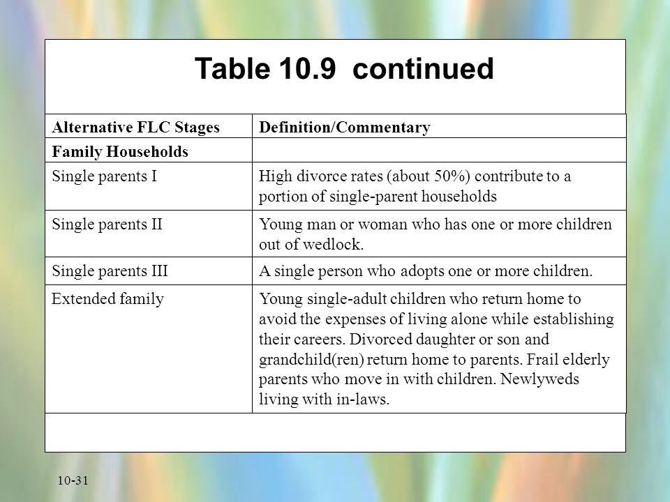 Table 10.9 continued Family Households Single parents II