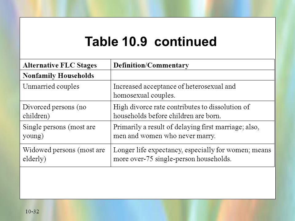 Table 10.9 continued Nonfamily Households Unmarried couples