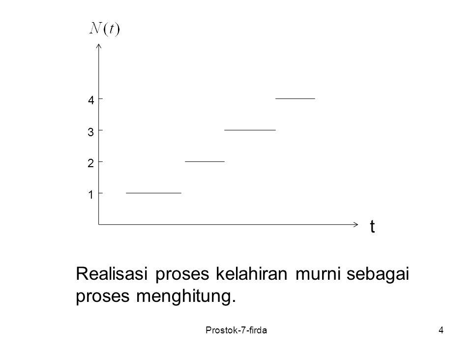 Realisasi proses kelahiran murni sebagai proses menghitung.