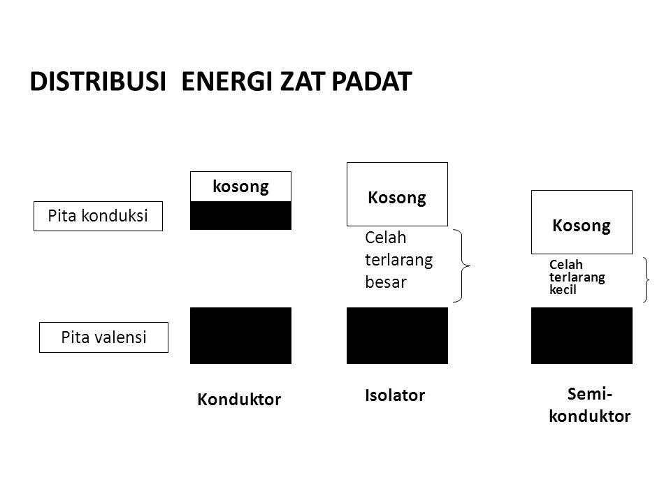 DISTRIBUSI ENERGI ZAT PADAT