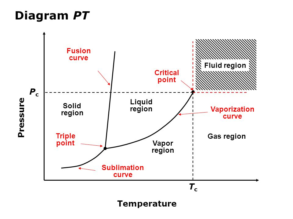 Diagram PT Pc Pressure  Tc Temperature Fusion curve Fluid region