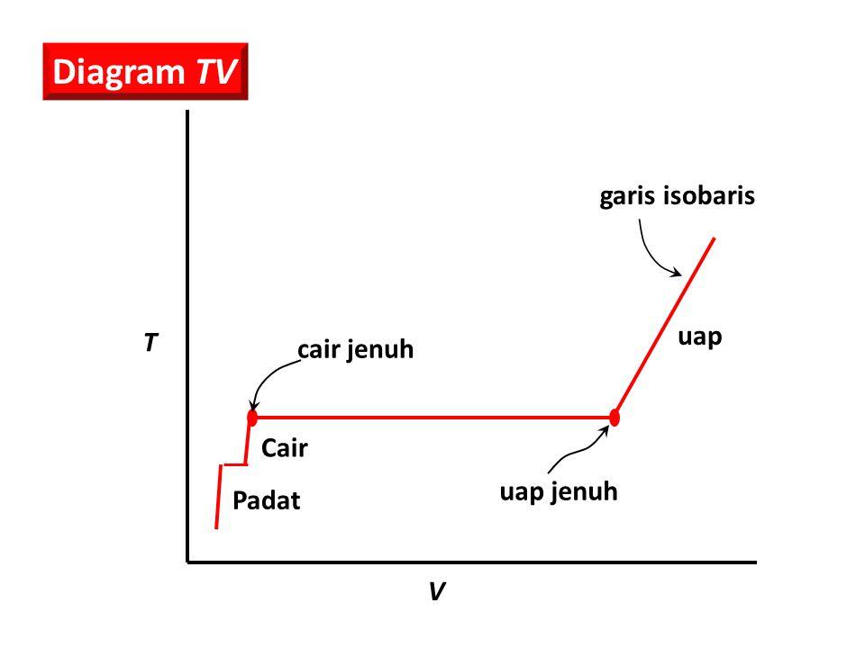 Diagram TV garis isobaris uap T cair jenuh Cair uap jenuh Padat V
