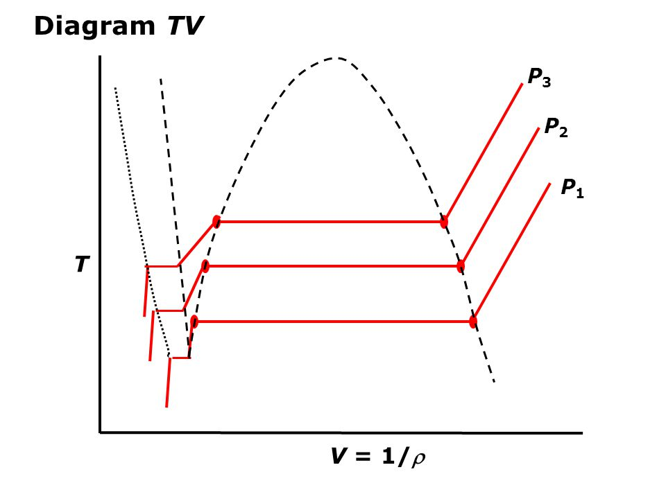 Diagram TV P3 P2 P1 T V = 1/